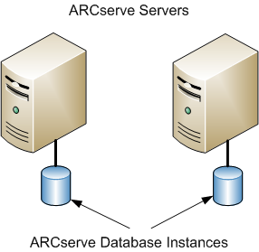 Best Practices for Upgrading CA ARCserve Backup from a Previous Release Current Configuration - Multiple ARCserve Servers in a Domain The following diagram illustrates the architecture of multiple CA