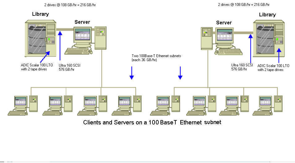 Sample Calculations Transfer Rate for Clients and Servers on Two 100Base-T Ethernet Subnets In this configuration, you can move twice as much data at the 36 GB per hour 100Base-T data rate.