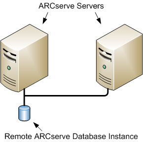Best Practices for Upgrading CA ARCserve Backup from a Previous Release Upgrading Multiple Stand-alone Servers Sharing a Remote Database The following sections describe best practices that you can