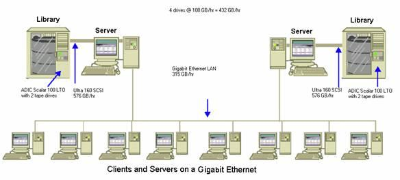 Sample Calculations Transfer Rate for Clients and Servers on a Gigabit Ethernet Network In this configuration, you move data