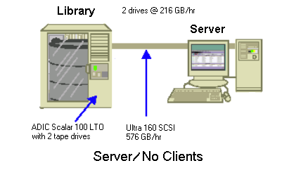Transfer Rate for a Server With No Clients In this case, the 216 GB per hour drives are the limiting factor, assuming that