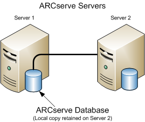 Best Practices for Upgrading CA ARCserve Backup from a Previous Release Current Configuration - Multiple ARCserve Servers Using a Central Database The following diagram illustrates the architecture