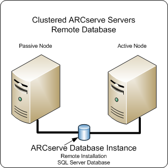 Best Practices for Upgrading CA ARCserve Backup from a Previous Release The following diagram illustrates the architecture of multiple CA ARCserve Backup servers in a cluster-aware environment in