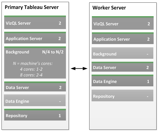 The above configuration would look like the following on the Tableau Server Maintenance page: Configuration Notes: Run 2 VizQL server processes.