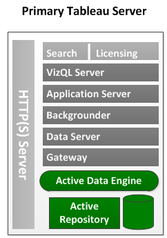 require redundancy are the data engine, repository, and gateway processes, and the primary Tableau Server, which runs the server's licensing component.