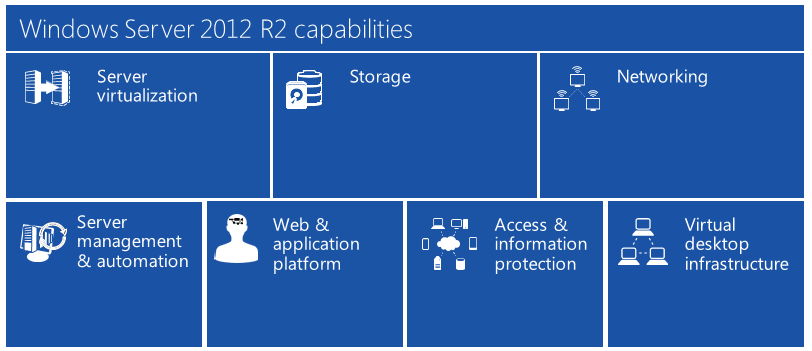 Introduction to Windows Server 2012 R2 At the heart of the cloud datacenter, Windows Server 2012 R2 is the operating system that brings Microsoft s experience delivering global-scale cloud services