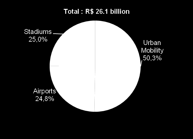 and stadiums Planned investment for World cup In R$