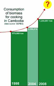 SGFE - Sustainable Green Fuel Enterprise 3 Problem tackled and magnitude of the problem General overview of Cambodia Population : 14,7 M Population growth rate : 1,78% GDP Growth rate : 7,1% en 2011