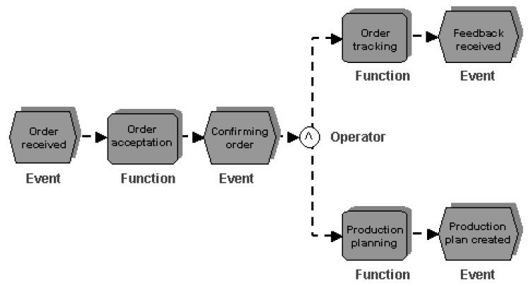 2.4.5 EPC The Event-driven Process Chain (EPC) model enables the creation of consistent descriptions and visualizations as well as content- and time-related dependencies for all open corporate tasks.