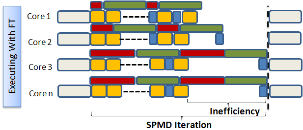 (a) SPMD application executed applying the Supertile concept. (b) SPMD application with ideal overlap between computations and communications. Figure 5.