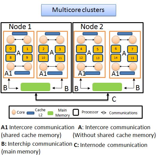 Figure 5.14: Hierarchical Communication levels of a multicore Cluster. is needed some information about the processors architecture and cache levels. Figure 5.