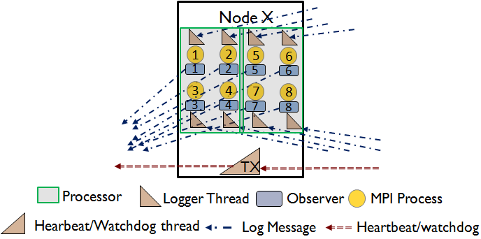 Figure 5.18: Anity of Application Processes and Fault Tolerance Processes then we can ensure that overheads are homogeneously distributed among the system.