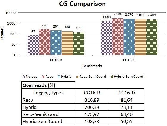 Figure 6.6: Overhead Analysis of the CG benchmark.