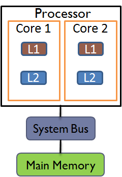 (a) Non-shared L2 cache. (b) Shared L2 cache. Figure 2.1: Dual Core Nodes. processors with a higher access time.
