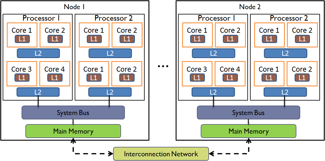 Figure 2.2: Quad Core Multicore Cluster. that take advantage of the underlying architecture.