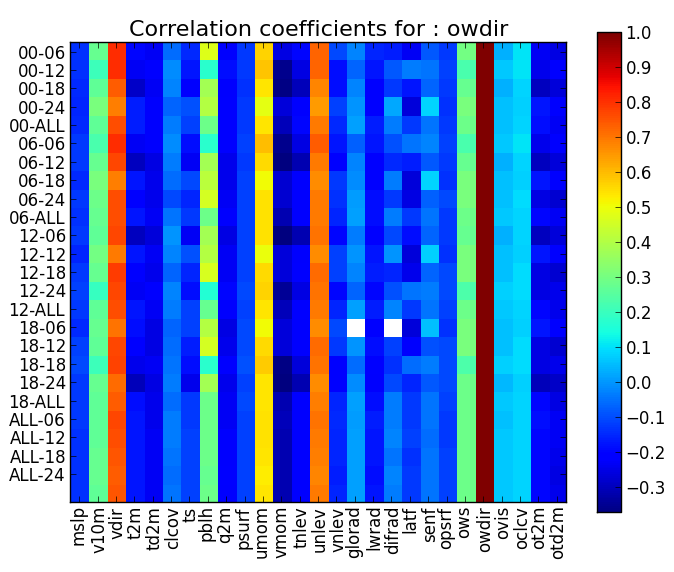 Appendix A: Correlation coefficients between meteorological parameters vs.