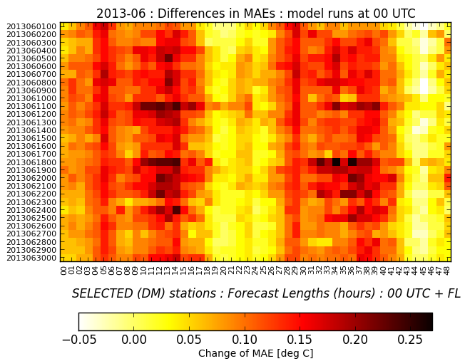 Figure D1: Temporal variability of the bias of the air temperature at 2 m - (left) after and (right) before the correction applied (results are averaged over selected synoptical stations following