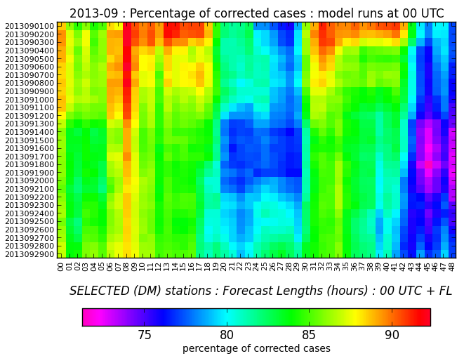 Figure D3: Temporal variability of the air temperature at 2 m - (left) average correction and (right) percentage of corrected case after the correction applied (results are averaged over selected