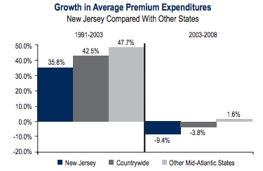 CHAPTER 2. LITERATURE REVIEW Figure 2.1: Growth in Premiums in NJ as Presented in IRC Report?