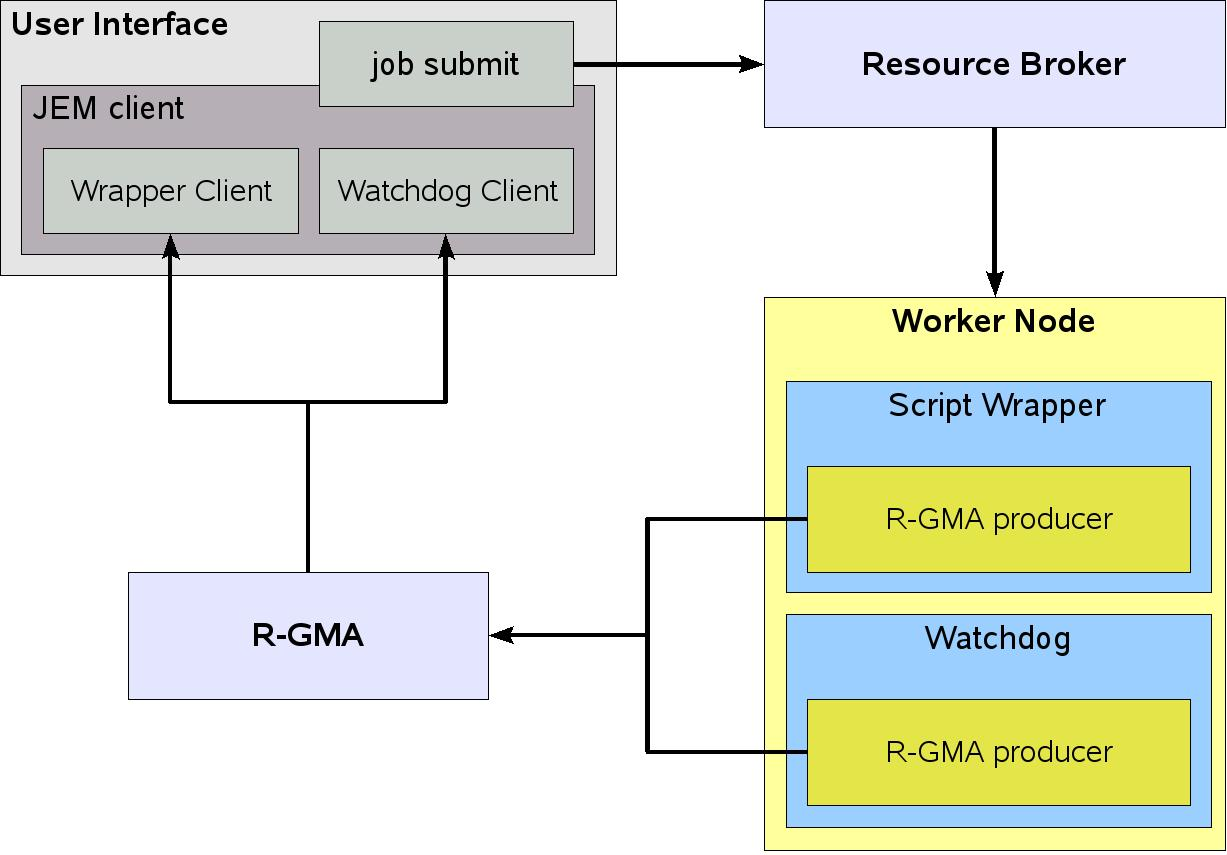 7 Job Monitoring (4) WN-component Bash and Python tracing (script wrapper) Hardware monitor (watchdog) Publish data continuously On a JEM error, stop monitoring