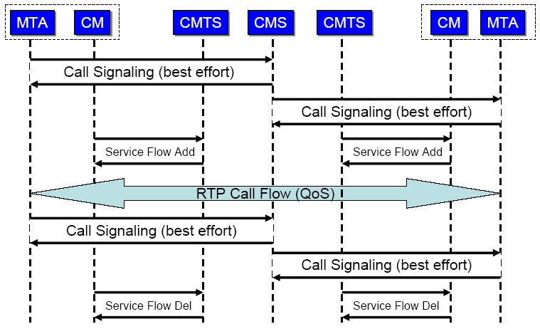 calls or fast-busy signal. Once the signaling is established and both sides of the call are connected, the emtas initiate the appropriate Service Flows (DQoS) for the voice channel.