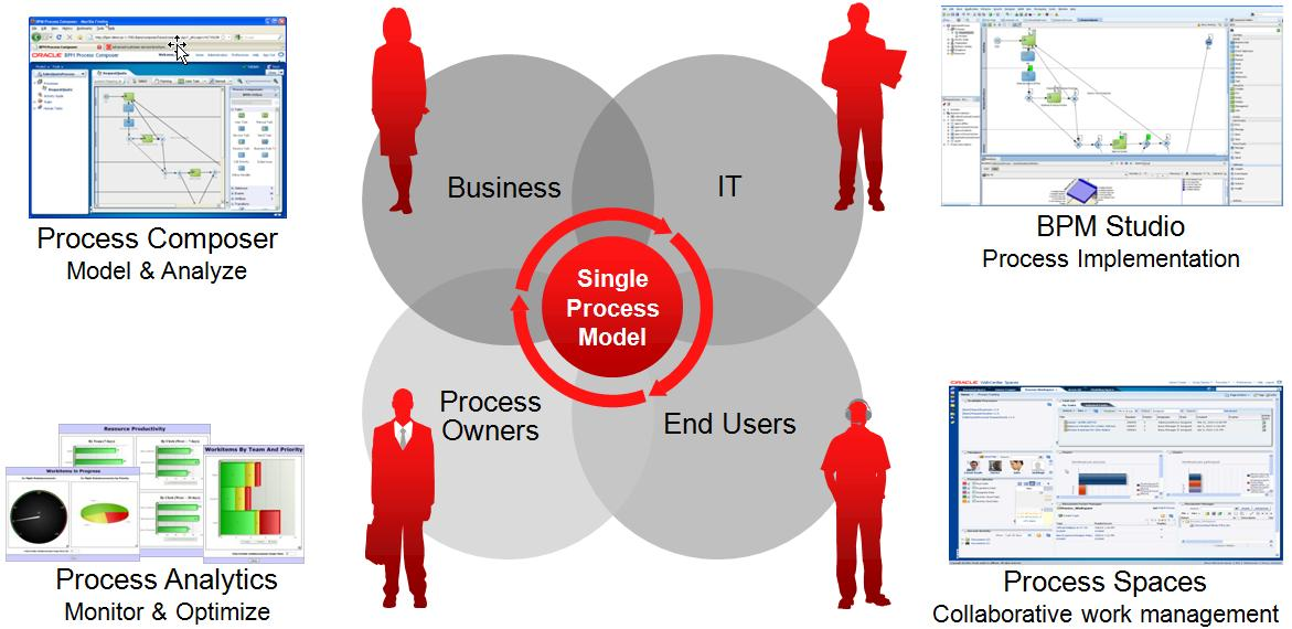 Oracle BPM Suite Business Driven