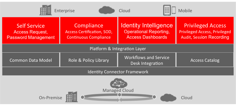 Oracle Identity Governance Unified Approach to Complete Identity Governance Access Request (OOTB) Access