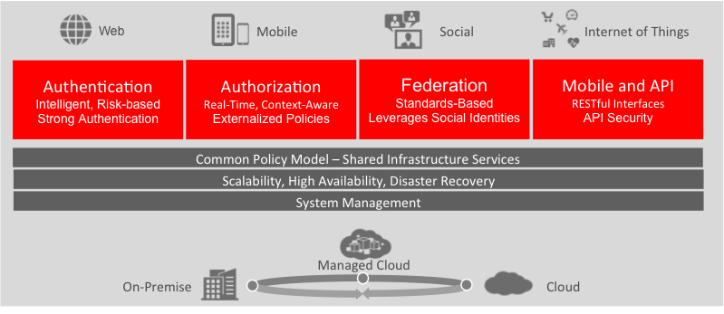Oracle Access Management Unified Approach to Complete Authentication, Authorization and Audit Web Access Management Federated