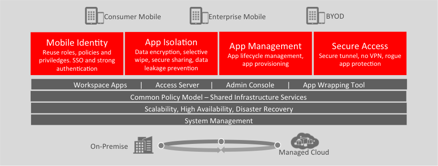 Oracle Mobile Security Secure Corp Data.