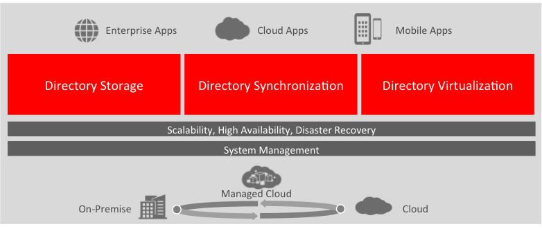 Oracle Directory Services Scalable, Secure and Performant