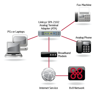 Linksys SPA2102 Router Configuration Guide Dear 8x8 Virtual Office Customer, This Linksys guide provides instructions on how to configure the Linksys SPA2102 as a router.