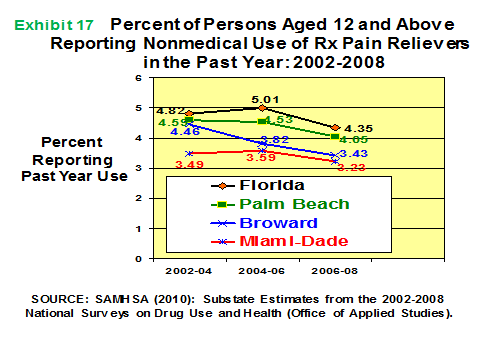 EPIDEMIOLOGIC TRENDS IN DRUG ABUSE Among the states in 2009, Florida ranked #1 in the total grams of oxycodone distributed nationally; Florida s rankings for other opioids include # 2 for methadone,