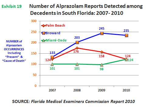 EPIDEMIOLOGIC TRENDS IN DRUG ABUSE In Broward County, there were 235 reports of alprazolam detected in deceased persons during 2010 (exhibit 19) of which 57 percent were considered a lethal dose.