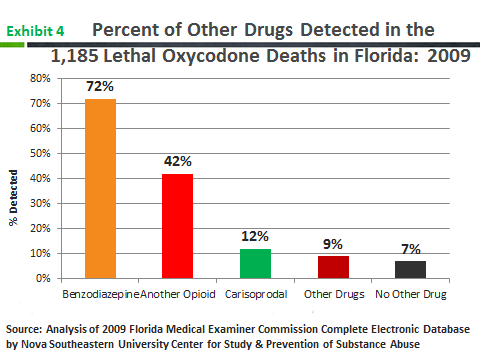 Miami-Dade, Broward and Palm Beach Counties, Florida cases, 87 percent of the hydrocodone reports, 83 percent of morphine cases, and 80 percent of propoxyphenerelated deaths.