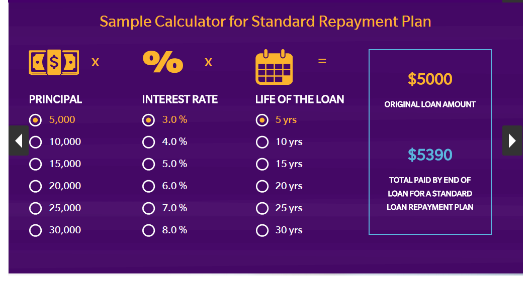 Student loan repayment module (cont d) Interactive calculator estimates a loan s full cost over time with a