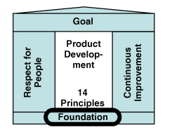 Lean Foundation Management applies and teaches lean thinking, and bases decisions on this long-term philosophy New people learn from the others See the whole Apply the lean thinking in