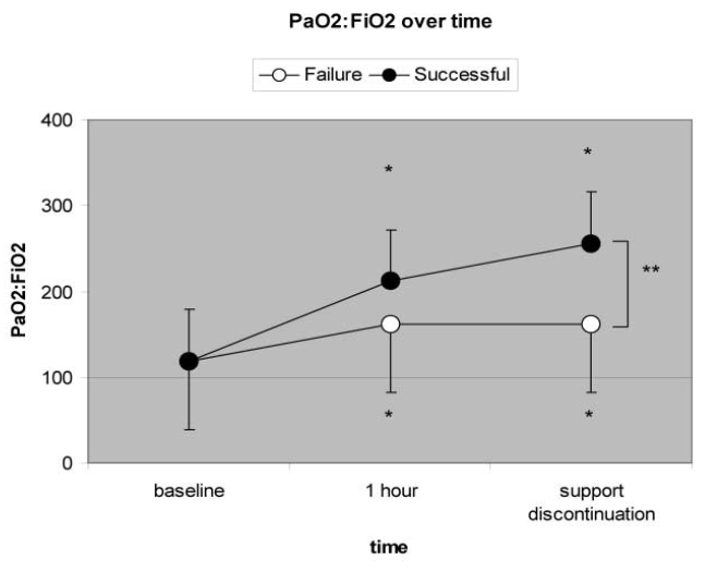 354 consecutive patients with hypoxemic ARF in 7 Centers (Europe and USA): PaO2/FiO2 < 200 breathing O2 (Venturi) RR>30, AC accessory muscles or paradoxical abd.