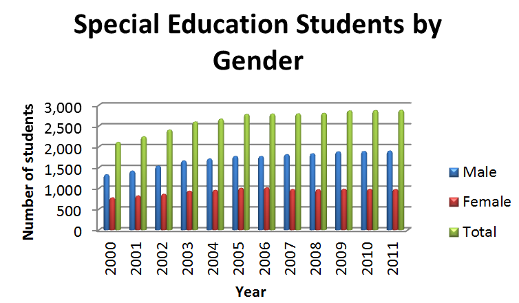 Special Education In 2011, 2,882 students attended special education schools; more than 30,000 students (aged 5 to 21 years) received direct funding for special education services, and funding was