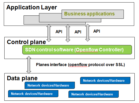 Figure 10: Software Defined Networking Architecture Market Applications/ Opportunities Security provides certain levels of assurance to the users of services and products.