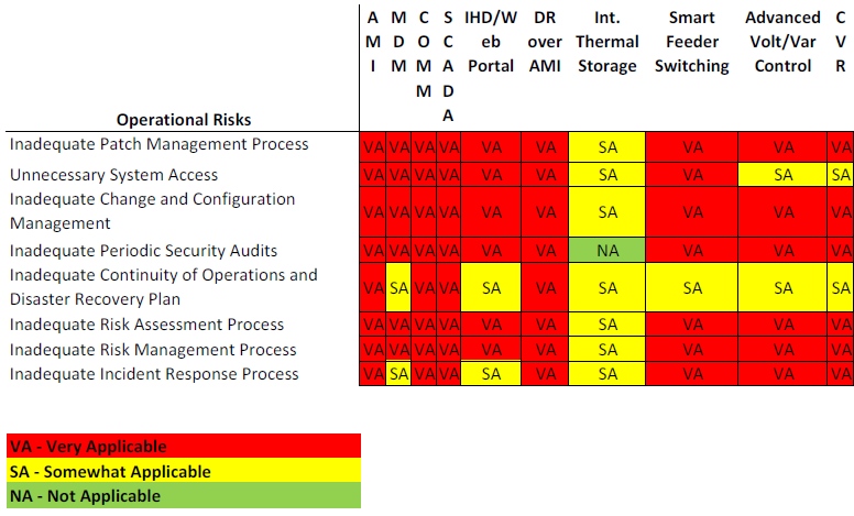 Addressing Process Risks Table 4. Summary of Operational Risks 16 16 From NIST IR7628, Vol.