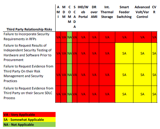 Addressing Process Risks Table 10. Summary of Third-Party Relationship Risks 23 23 From NIST IR7628, Vol.