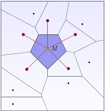 A VORONOI TESSELLATION A set of sites in R2 Consider object at point M Voronoi Region of M: region of points