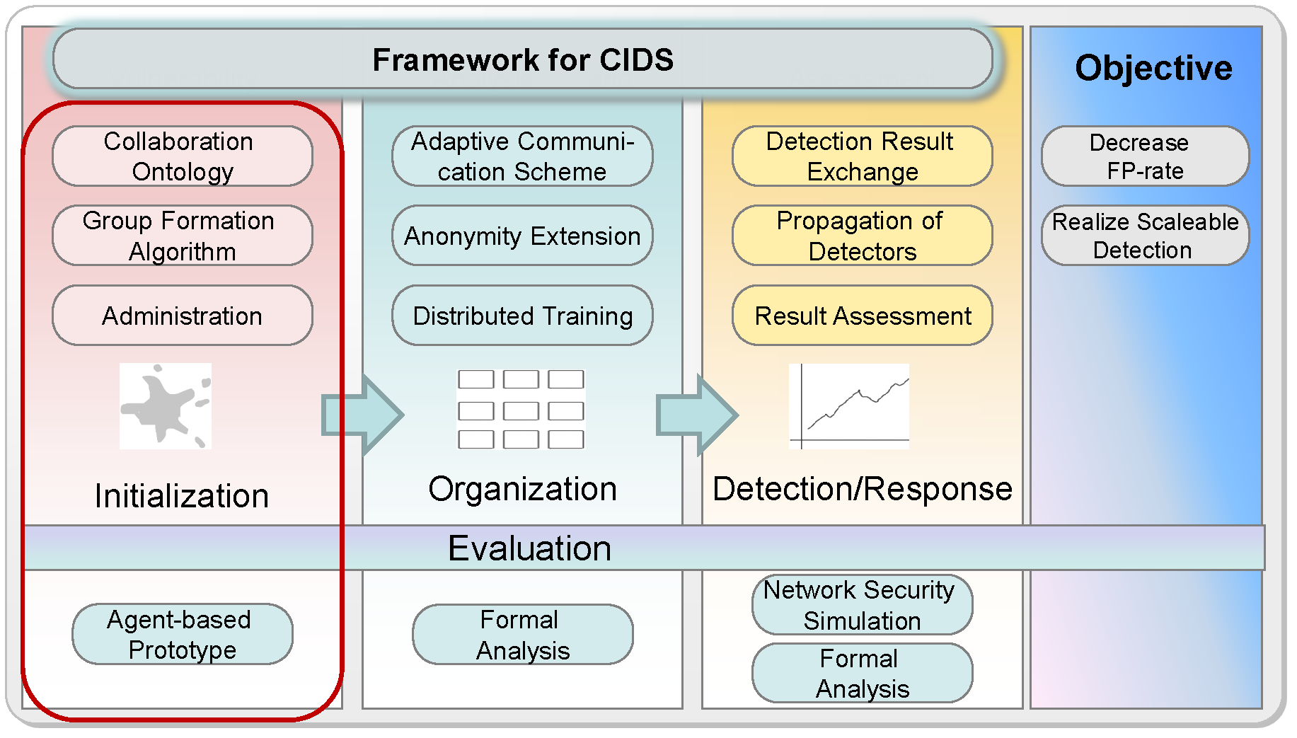 Chapter 3 Initialization Before we can tackle the problem of training, detection and response, there must be an initialization of the CAIS and its associated components.