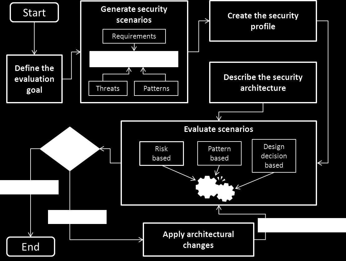 92 Integrating security patterns to the framework enhances the quality of security components in the architecture.