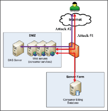 Acme Power ran the attack simulation engine of their SRM solution and looked for attack scenarios from the Internet, partner networks, and from internal networks.