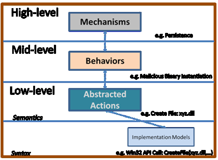 Figure 3 depicts the expected architecture of the Cyber ontology. Each rounded box represents a major category of concepts.