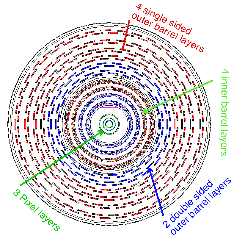 34 Chapter 3. The Large Hadron Collider and the CMS Detector Figure 3.3: Layout of the CMS pixel detectors, consisting of 3 barrel layers with 2 endcap disks (taken from [PTDR1]).