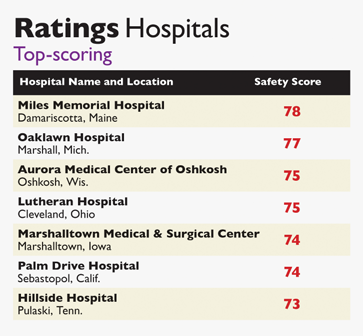 News MMSC earns national rankings and recognition for quality patient care The results are in!