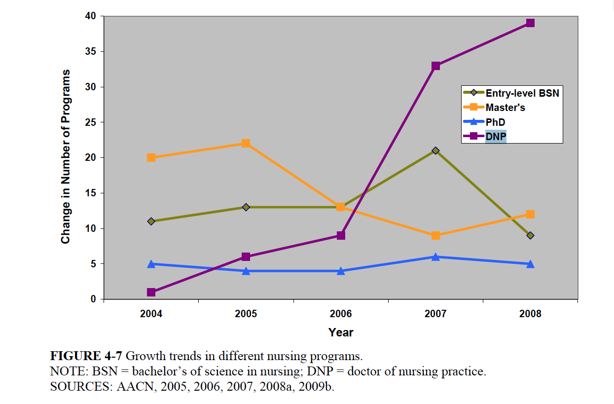 The growth in DNP programs nation-wide has been rapid (see figure below from the Future of Nursing report).