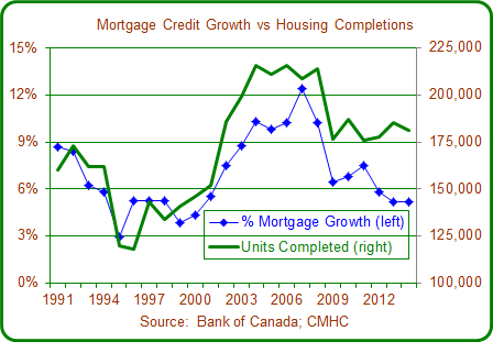 Mortgage Market Growth of residential mortgage credit has stabilized at just over 5% per year.